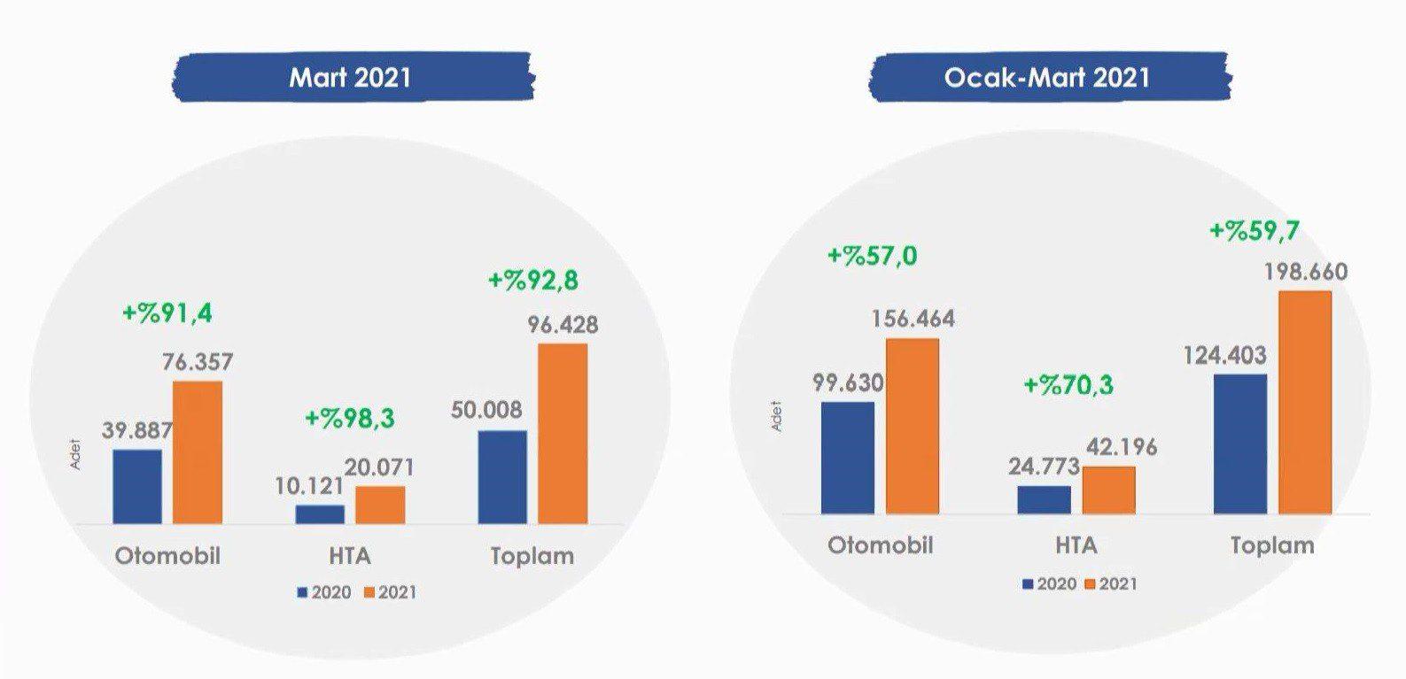 Türkiye otomobil ve hafif ticari araç pazarı yükselişe geçti